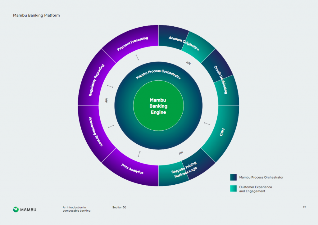 core banking infographic